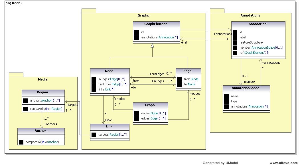 http://www.anc.org/images/GrafDataModel.png